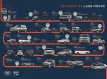 Land Rover dnes v devět večer: Oslava sedmdesátin