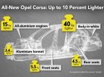 Opel Corsa: lehčí, efektivnější a také s elektropohonem